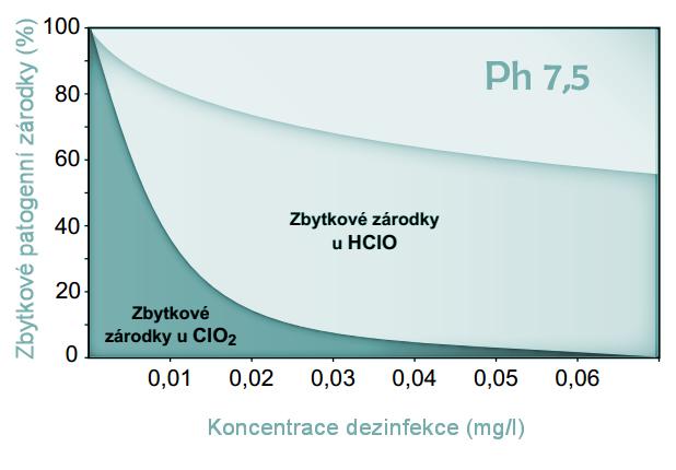 Účinnost dezinfekce chlordioxidem